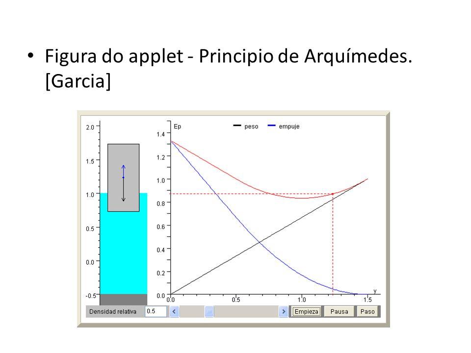Figura do applet - Principio de Arquímedes. [Garcia]